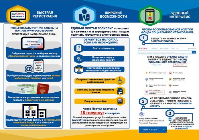 Схема регистрации в ФСС через Госуслуги