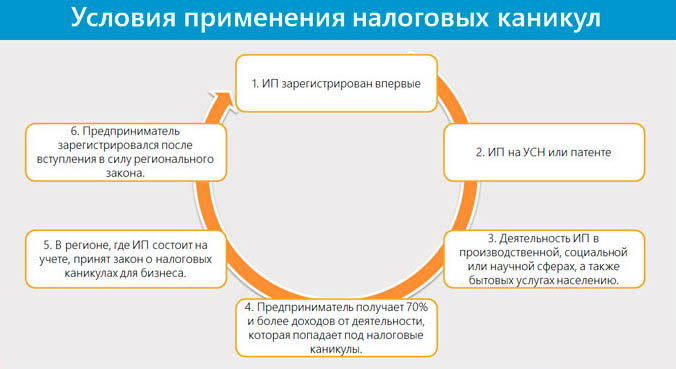 Условия применения налоговых каникул (схема)
