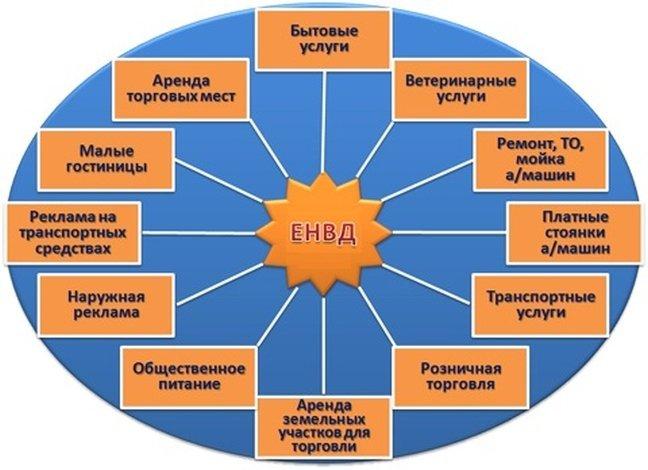 Сферы бизнеса для ЕНВД