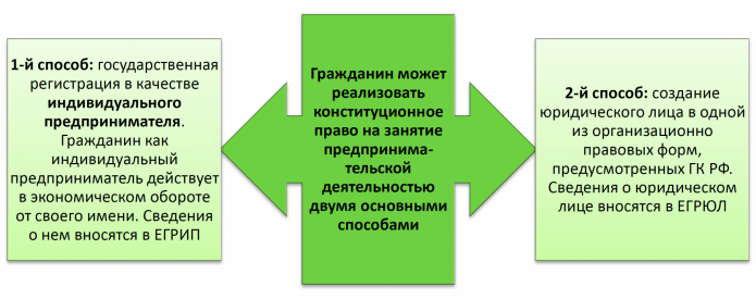 Регистрация предпринимательской деятельности