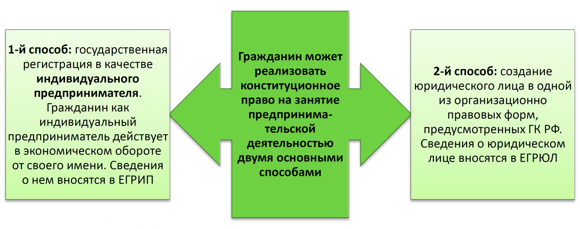 Предпринимательское право регистрация ип декларация ндфл 2019 сроки