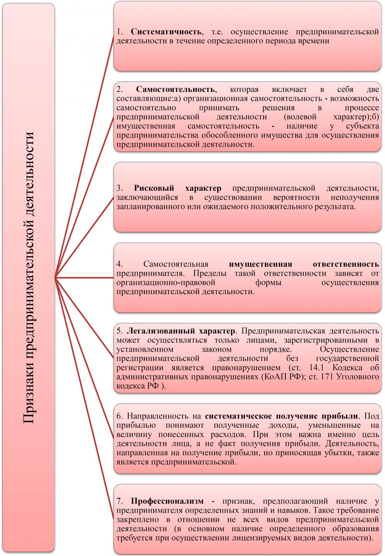 предпринимательское право закон о несостоятельности и банкротстве