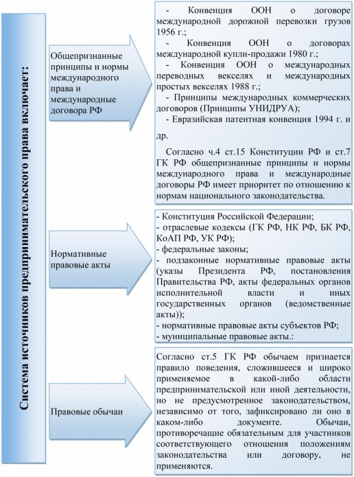 Источники предпринимательского права