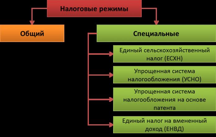 Схема налоговых режимов