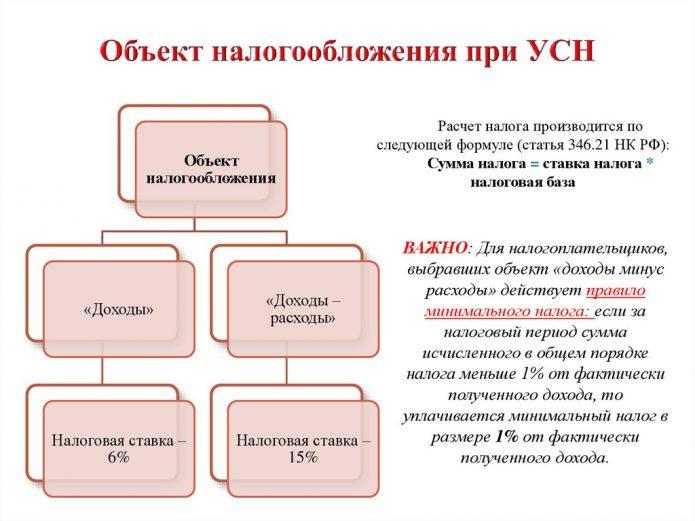 Объект налогообложеия при УСН