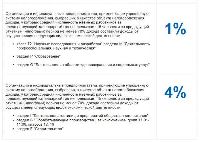 Скрин страницы сайта ФНС с расшифровкой условий льготных ставок для УСН 1–4%