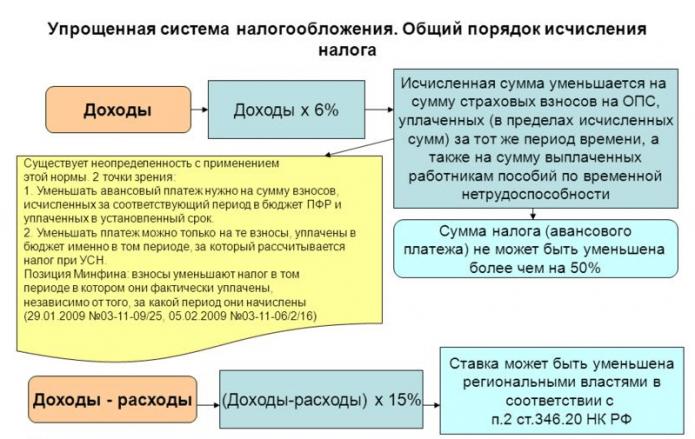 УСН — порядок исчисления налога